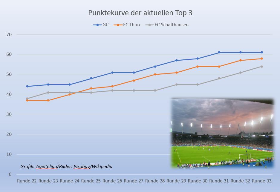 Grafik zeigt: FC Thun und FC Schaffhausen können GC auf Schlussgerade abfangen