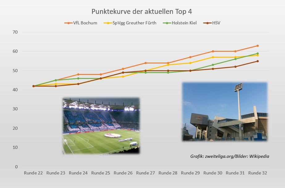Punktekurve zeigt: Holstein Kiel und VfL Bochum räumen ab, Hamburger SV der grosse Verlierer