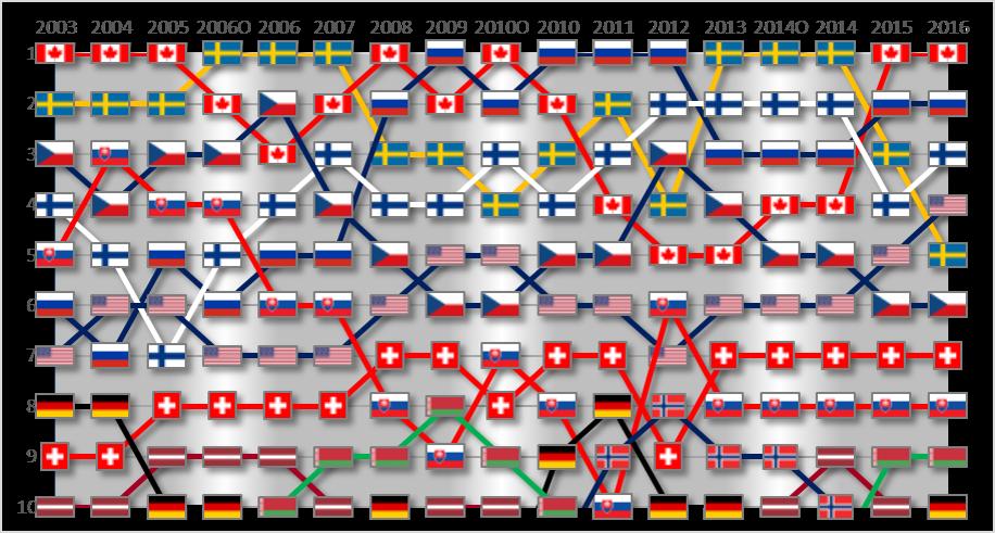 WM in Paris: Packender Kampf um die Top-10