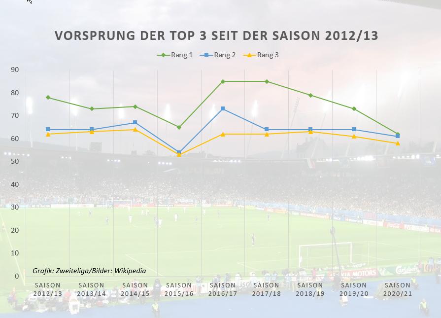 GC, FC Thun und FC Aarau liefern engstes Spitzenduell seit rund einem Jahrzehnt